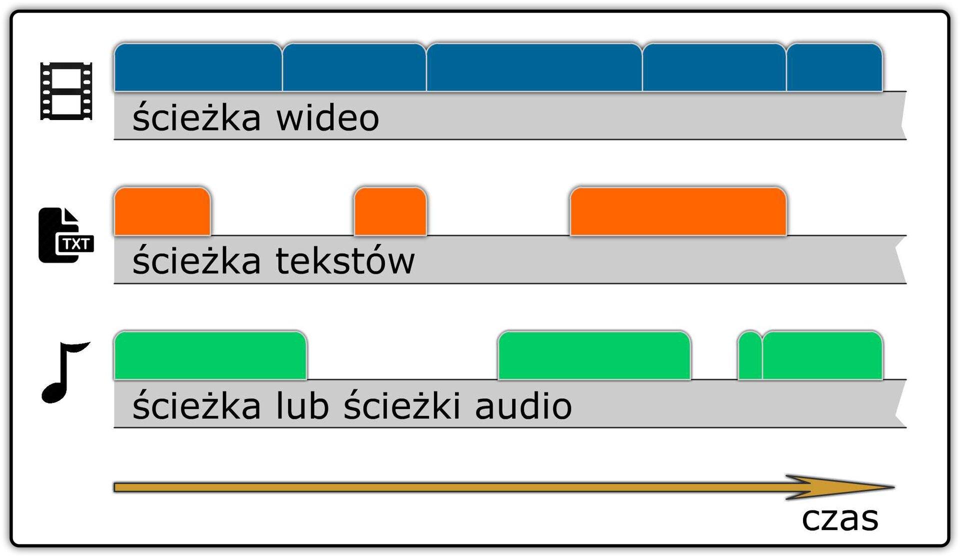 Ilustracja przedstawiająca strukturę edycyjną filmu