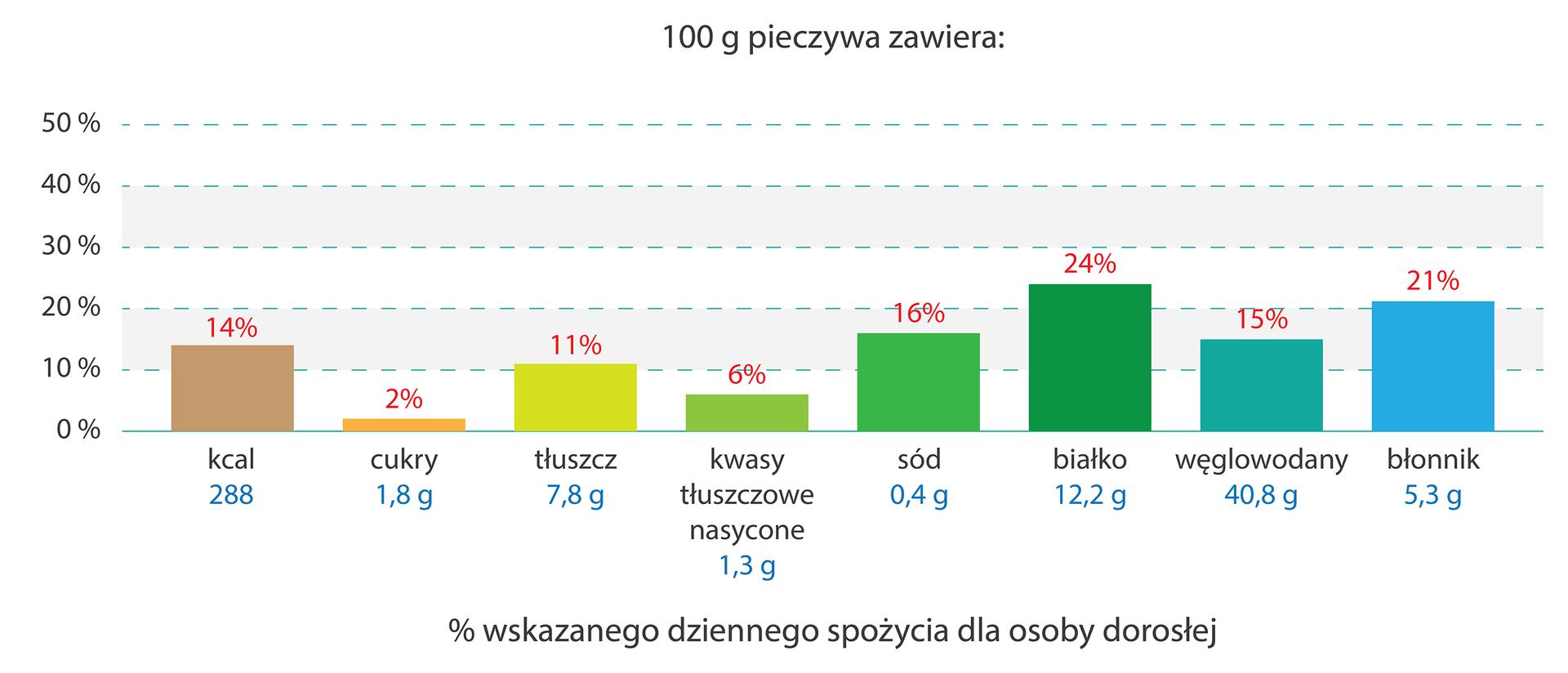 Różnokolorowy diagram słupkowy przedstawia, jaki procent wskazanego dziennego spożycia (GDA) zaspokaja dany składnik, zawarty wstu gramach pieczywa. Pod słupkami na niebiesko wypisano zawartość danego składnika wstu gramach pieczywa.