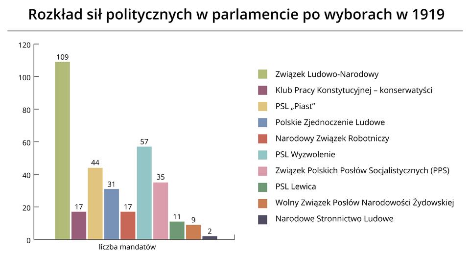 Rozkład sił politycznych Źródło: Contentplus.pl sp. zo.o., licencja: CC BY 3.0.