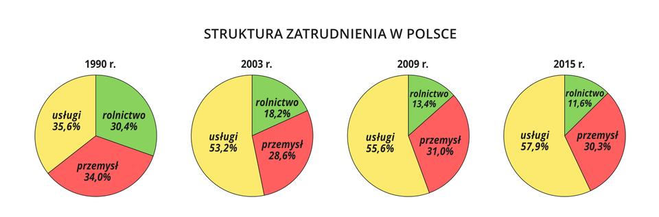 Na ilustracji cztery wykresy kołowe. <table><tr><td></td><td>1990</td><td>2003</td><td>2009</td><td>2015</td></tr><tr><td>rolnictwo</td><td>30,40%</td><td>18,20%</td><td>13,40%</td><td>11,60%</td></tr><tr><td>przemysł</td><td>34,00%</td><td>28,60% </td><td>31,00%</td><td>30,30%</td></tr><tr><td>usługi</td><td>35,60%</td><td>53,20%</td><td>55,60%</td><td>57,90%</td></tr></table>