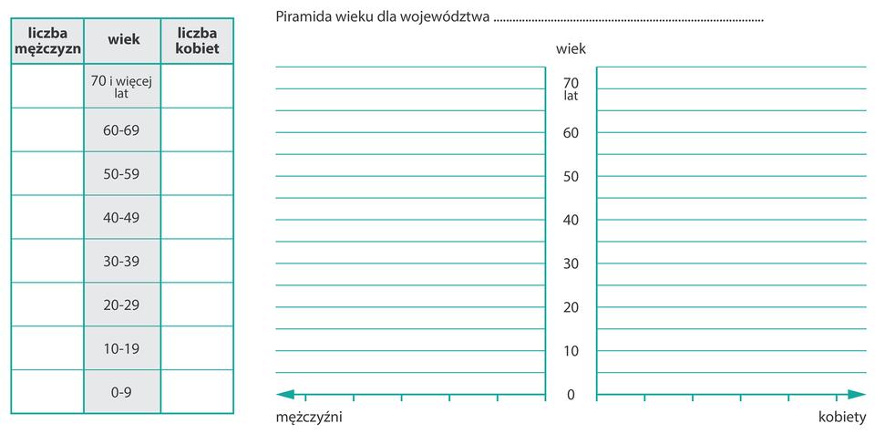Na ilustracji wykres do przygotowania piramidy wieku. Na osi pionowej lata od zera do siedemdziesięciu, co pięć lat. Na osi poziomej - wlewo mężczyźni, wprawo - kobiety. Obok tabela: trzy kolumny: pierwsza, liczba mężczyzn, druga, wiek od zera do siedemdziesięciu, okresy dziesięcioletnie, trzecia, liczba kobiet.