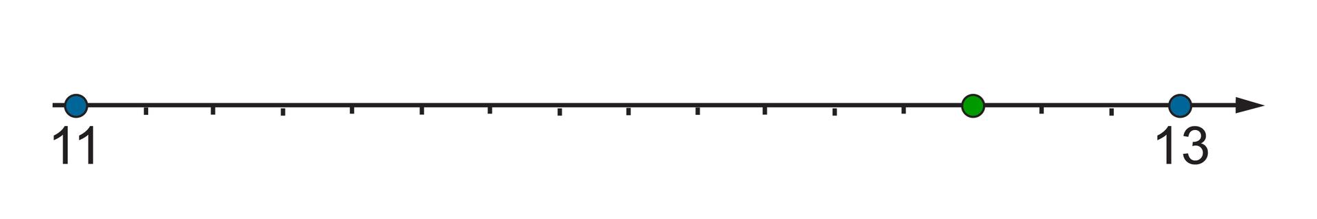 Rysunek osi liczbowej zzaznaczonymi punktami 11, 13. Odcinek pomiędzy punktami 11 i13 podzielono na 16 równych części. Szukana liczba wyznacza trzynaście części za punktem 11.