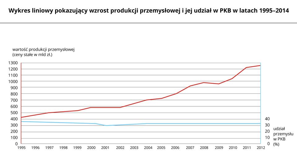 Na ilustracji dwa wykresy liniowe. Czerwona linia – wartość produkcji przemysłowej – ogólna tendencja wzrostowa od czterystu miliardów wroku tysiąc dziewięćset dziewięćdziesiątym piątym do jednego biliona trzystu miliardów wdwa tysiące dwunastym roku, nieliczne niewielkie spadki. Niebieska linia – udział przemysłu wprodukcie krajowym brutto – stała wartość na poziomie trzydziestu procent.
