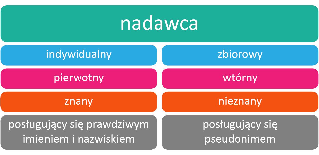 Wykresy - nadawca Źródło: Contentplus.pl sp. zo.o., licencja: CC BY-SA 4.0.
