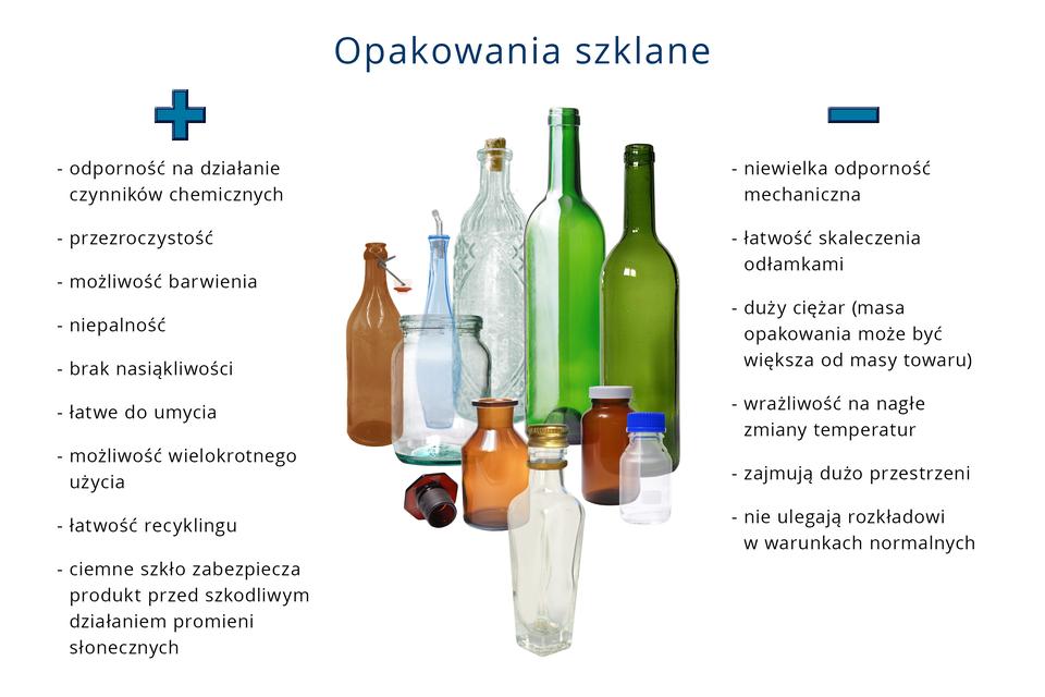 Schemat obrazujący zalety iwady opakowan szklanych. Po lewej stronie wypunktowane są plusy: odporność na działanie czynników chemicznych, przezroczystość, możliwość barwienia, niepalność, brak nasiąkliwości, łatwe do umycia, możliwość wielkokrotnego uzycia, łatwość recyklingu, ciemne szkło zabezpiecza produkt przed szkodliwym działaniem promieni słonecznych. Po prawej minusy: niewielka odporność mechaniczna, łatwość skaleczenia odłamkami, duży ciężar, wrażliwość na nagłe zmiany temperatur, zajmują dużo przestrzeni, nie ulegaja rozkładowi wwarunkach normalnych.