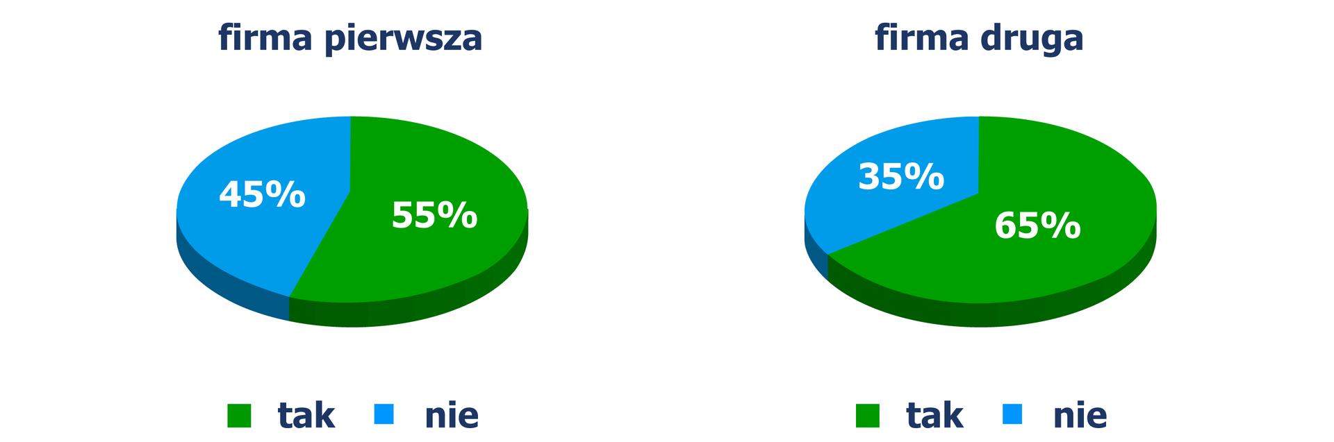 Rysunek dwóch diagramów kołowych, zktórych odczytujemy udział pracowników wzorganizowanej formie wypoczynku: Diagram pierwszy / firma pierwsza - 45% pracowników odpowiedziało NIE, 55% TAK. Diagram drugi / firma druga - 35% pracowników odpowiedziało NIE, 65% TAK.