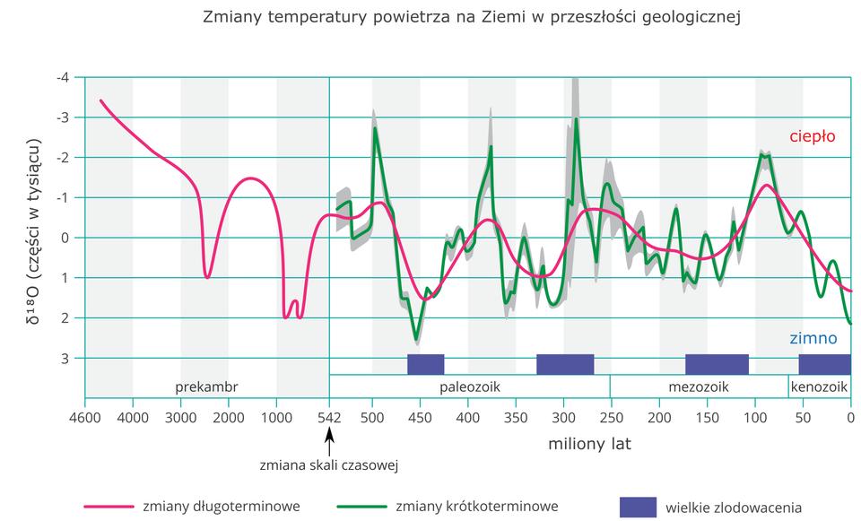 Na ilustracji wykres liniowy obrazujący wahania temperatury wprzeszłości geologicznej. Oś pionowa oznaczona od 3 na dole poprzez 0 do -4 na górze, co jeden. Oznacza proporcje izotopów tlenu-18 do tlenu-16. Górne wartości ujemne oznaczają ciepło, adolne wartości dodatnie oznaczają zimno. Na osi poziomej oznaczone lata przeszłości geologicznej wmilionach Nad osią nazwy jednostek geochronologicznych – prekambr, paleozoik, mezozoik, kenozoik. Dwie linie wykresu, czerwona izielona. Linia zielona poszarpana, wysokie wzrosty, duże spadki, duża amplituda – obrazuje zmiany krótkotrwałe. Linia czerwona, łagodna – obrazuje zmiany długotrwałe. Wokresach, gdy linie pokazują wahania wdół na Ziemi występowały wielkie zlodowacenia.