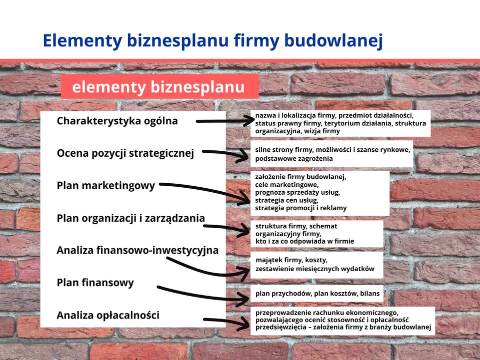 Ilustracja przedstawia elementy biznesplanu.