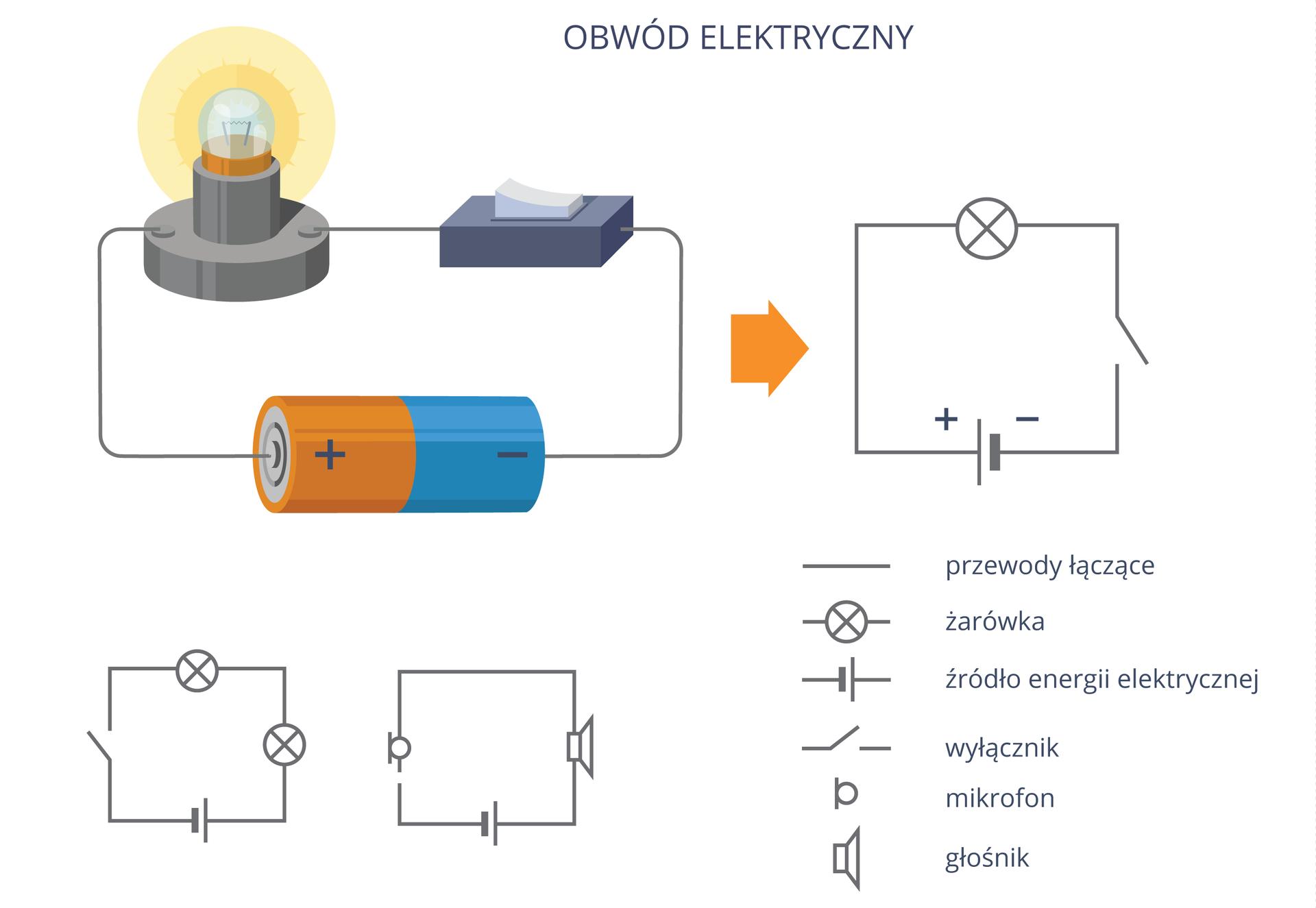 Na ilustracji przedstawiono schemat elektryczny. Dzięki użyciu uniwersalnych symboli może zostać odczytany przez fachowców na całym świecie.
