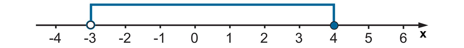 Rysunek osi liczbowej zzaznaczonymi punktami od -4 do 6. Niezamalowane kółko wpunkcie -3 izamalowane wpunkcie 4. Zaznaczone wszystkie liczby między nimi.