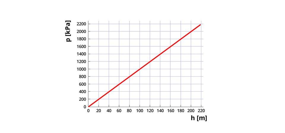 """Na aplikacji przedstawiono wykres zależności ciśnienia dgłębokości. Tło białe. Oś odciętych (poziomą) opisano """"h [m]"""". Na osi zaznaczono wartości od 0 (początek układu współrzędnych) do 220. Co 20, czyli: 0, 20, 40 itak dalej. Oś rzędnych (pionową) opisano """"p [kPa]"""". Na osi zaznaczono wartości od 0 (początek układu współrzędnych) do 2200. Co 200, czyli: 0, 200, 400 itak dalej. Na wykresie wyświetlana jest czerwona linia, biegnąca pod kątem 45 stopni do osi odciętych. Początek wukładzie współrzędnych."""