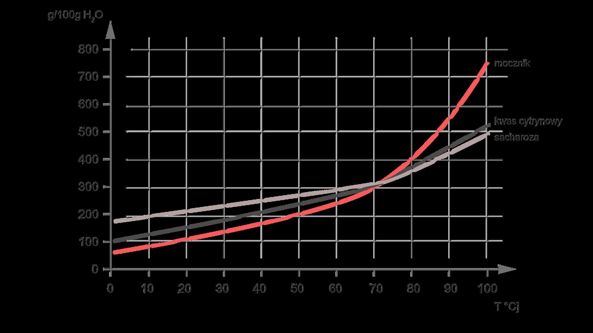 Wykres zależności temperatury od rozpuszczalności wgramach na 100 gramów wody. Na osi Xwartości od zera do stu, na osi Yod zera do ośmiuset. Na wykresie są krzywe sacharozy, mocznika ikwasu cytrynowego. Krzywa ma wartości wposzczególnych punktach (pierwsza wartość to oś X, duga oś Y): 0, 180 - 20, 210 - 40, 260 - 60, 300 - 80, 370 - 100, 500. Kwas cytrynowy: 0, 100 - 20, 150 - 40, 210 - 60, 280 - 80, 380 - 100, 420. Mocznik: 0, 60 - 20, 100 - 40, 180 - 60, 250 - 80, 400 - 100, 750.