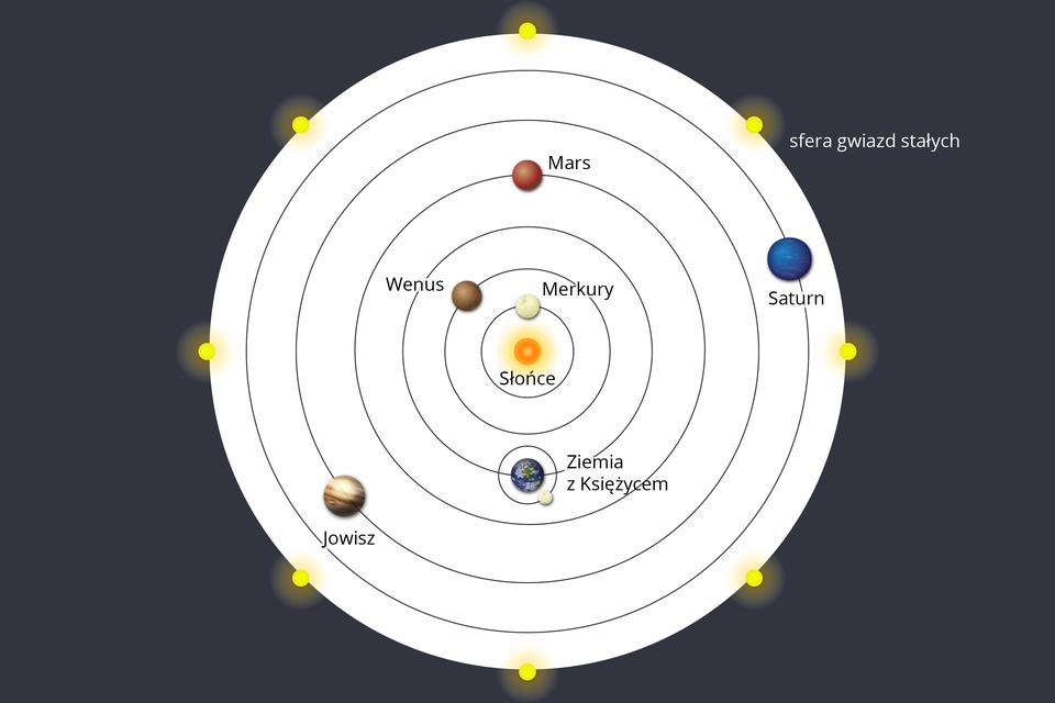 """Ilustracja przedstawiająca system heliocentryczny, wktórym Słońce zajmuje wstosunku do innych ciał niebieskich centralne położenie. Tło ciemnoszare. Na środku białe koło, na jego brzegach żółte punkty – """"strefa gwiazd stałych"""". Wśrodku znajduje się 6 okręgów, ułożonych kolejno wewnątrz siebie, od największego do najmniejszego. Wewnątrz najmniejszego znajduje się Słońce. Na pierwszym od Słońca – Merkury. Na drugim od Słońca – Wenus. Na trzecim – Ziemia zKsiężycem. Na czwartym Mars. Na piątym Jowisz. Na szóstym – Saturn."""