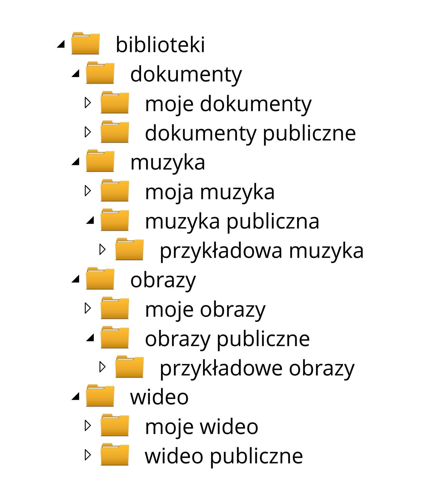 Zrzut przykładowego drzewa katalogów