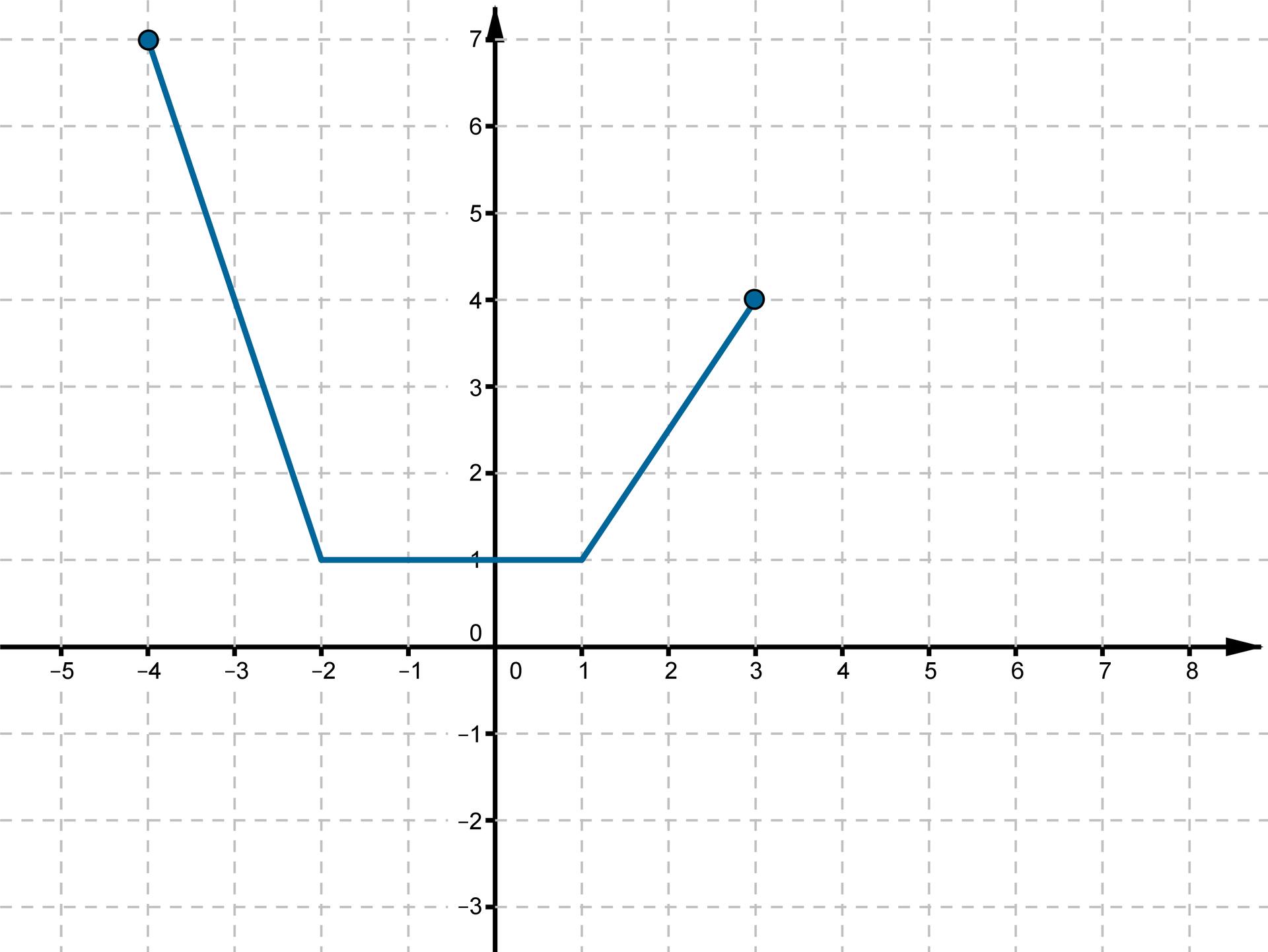 Wykres otrzymany wwyniku przesunięcia funkcji fo1 jednostkę wlewo wzdłuż osi OX io2 jednostki wgórę wzdłuż osi OY.