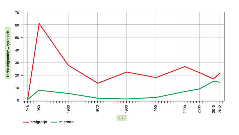 Na ilustracji wykres liniowy. Zlewej strony na osi pionowej podziałka od zera do siedemdziesięciu iopis liczba migrantów wtysiącach. Na osi poziomej lata od tysiąc dziewięćset czterdzieści sześć do dwa tysiące dwanaście. Czerwoną linią zaznaczona emigracja, zieloną linią zaznaczona imigracja. Czerwona linia gwałtownie unosi się do góry, potem opada. Linia zielona ma przebieg łagodny zogólna tendencją wznoszącą.