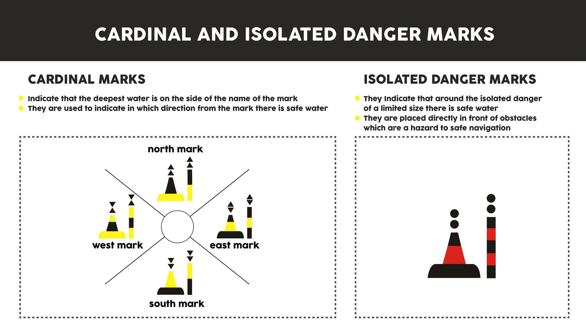 The image presents cardinal marks and isolated danger marks with explanations. Grafika przedstawia znaki kardynalne iodosobnionego niebezpieczeństwa wraz zobjaśnieniami.