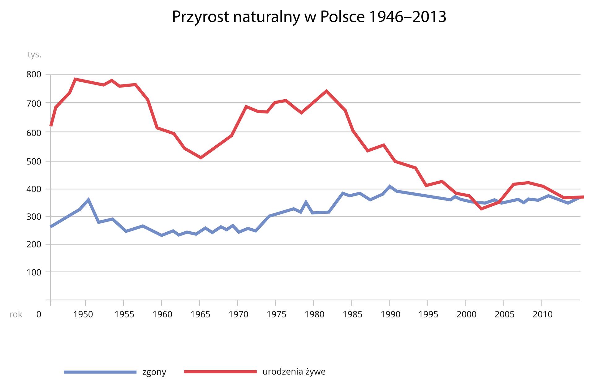 Przyrost naturalny wPolsce