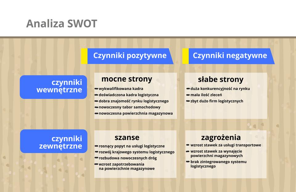 Grafika prezentuje analizę SWOT firmy logistycznej.