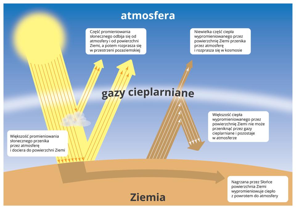 Na ilustracji schemat efektu cieplarnianego. Powierzchnia kuli ziemskiej, atmosfera, słońce, wdolnej części atmosfery gazy cieplarniane. Schematycznie narysowane padające promienie słoneczne oraz promieniowanie odbite iwypromieniowane ciepło. Większość promieniowania słonecznego przenika przez atmosferę idociera do powierzchni Ziemi. Część odbija się od atmosfery ipowierzchni Ziemi, apotem rozprasza wprzestrzeni pozaziemskiej. Nagrzana powierzchnia Ziemi wypromieniowuje ciepło zpowrotem do atmosfery. Niewielka część ciepła wypromieniowanego przez powierzchnię Ziemi przenika przez atmosferę irozprasza się wkosmosie. Większość ciepła wypromieniowanego przez powierzchnię Ziemi nie może przeniknąć przez gazy cieplarniane ipozostaje watmosferze.