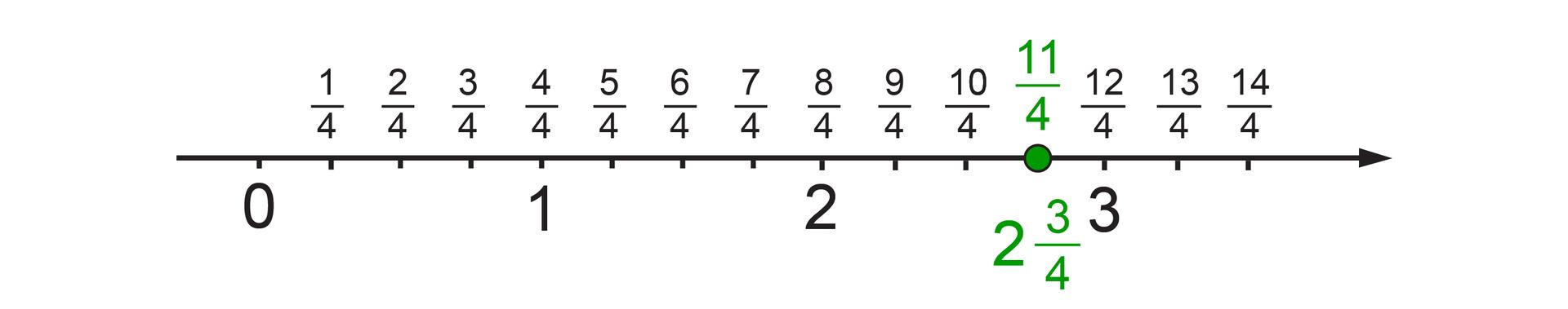 Rysunek osi liczbowej zzaznaczonymi punktami 0, 1, 2 i3. Odcinek jednostkowy podzielony jest na 4 równe części. Kolejne punkty podziału odpowiadają liczbom: jedna czwarta, dwie czwarte, trzy czwarte, …, czternaście czwartych. Punkt 1 odpowiada punktowi cztery czwarte. Punkt dwie całe itrzy czwarte odpowiada punktowi jedenaście czwartych.