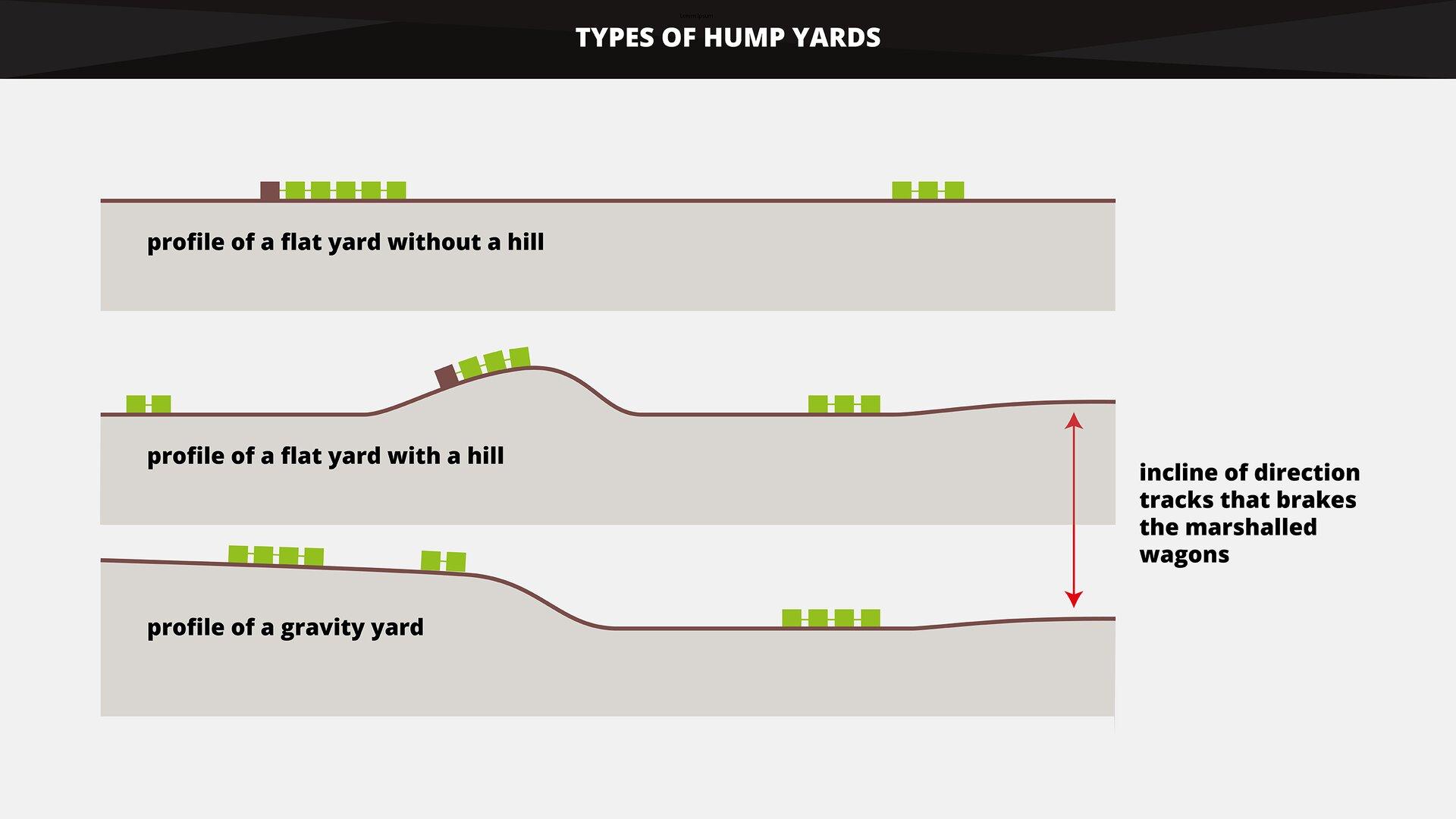 The graphics shows types of hump yards in across profile. Grafika przedstawia rodzaje stacji rozrządowych wprofilu poprzeczny.