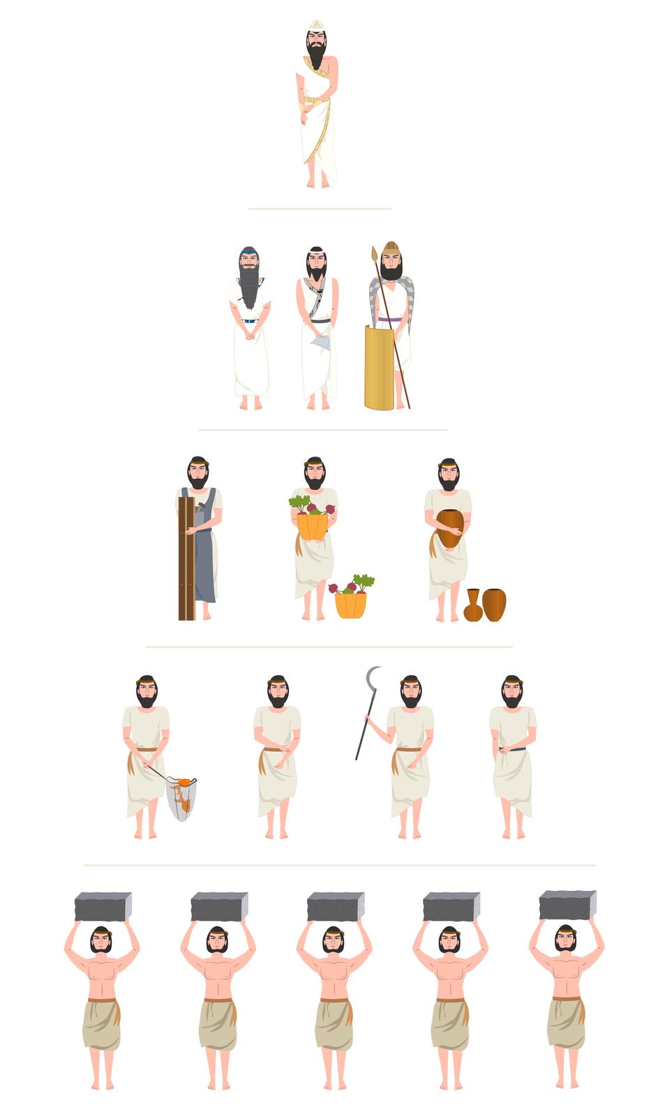 Piramida grup społecznych wMezopotamii. Na jej górze jest król, pod nim trzy postacie żołnierza irzemieślników, pod nimi rolnicy, pod nimi najemni chłopi apod nimi niewolnicy.