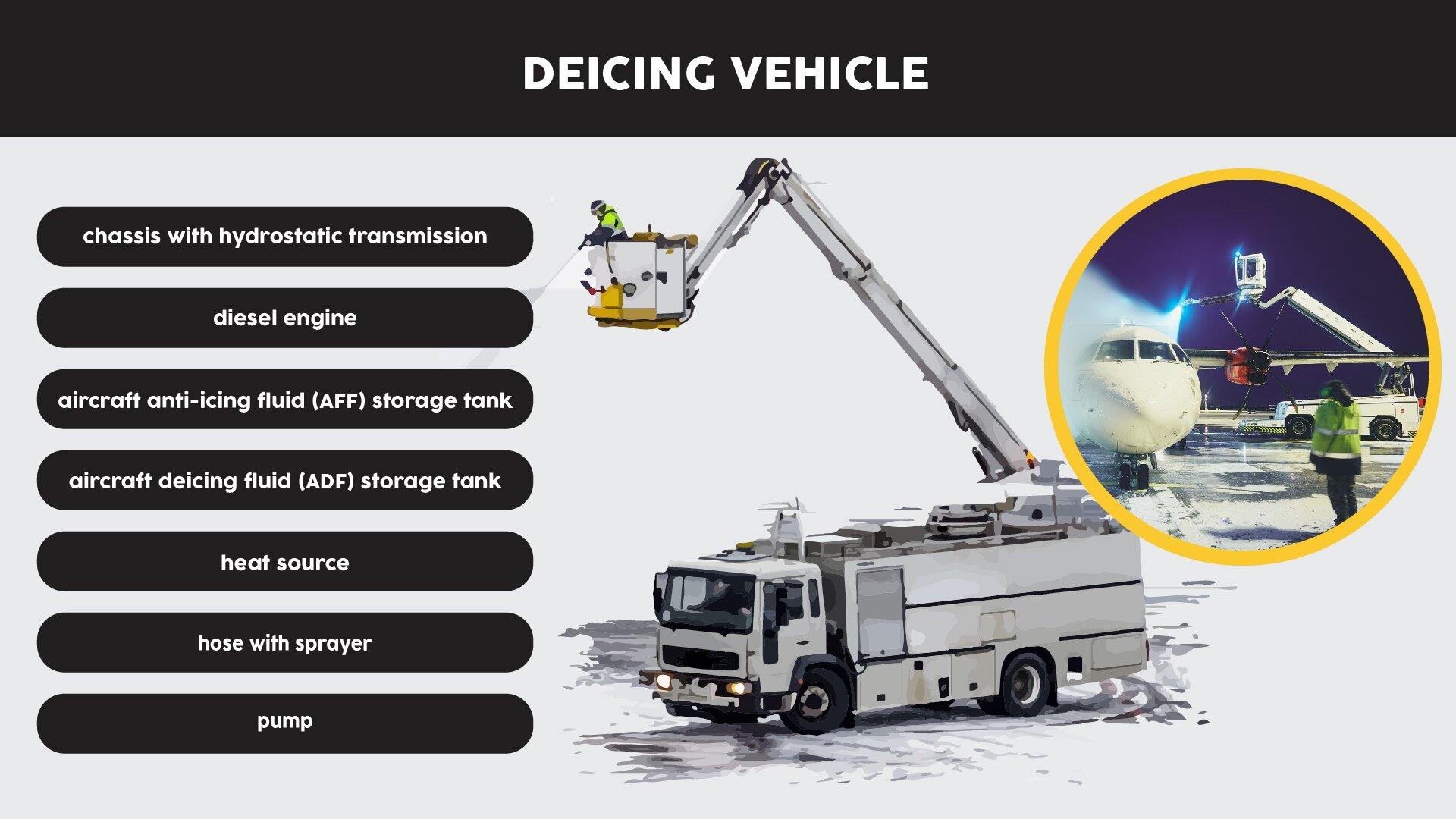 The image presents adeicing vehicle designed for airplane servicing. Grafika przedstawia odladzarkę zaprojektowaną do obsługi samolotów.