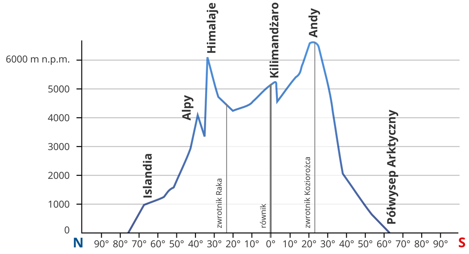 Na ilustracji wykres obrazujący na jakich wysokościach przebiega granica wiecznego śniegu wrożnych szerokościach geograficznych. Zlewej strony podziałka zwysokościami od zera do sześciu tysięcy metrów nad poziomem morza. Na osi poziomej wykresu opisane szerokości geograficzne co dziesięć stopni. Pionowymi liniami zaznaczony równik izwrotniki. Wykres to niebieska linia. Granica wiecznego śniegu przebiega najwyżej na szerokościach zwrotników - Himalaje, Andy. Najniżej wrejonie kół podbiegunowych - Islandia, Arktyka.