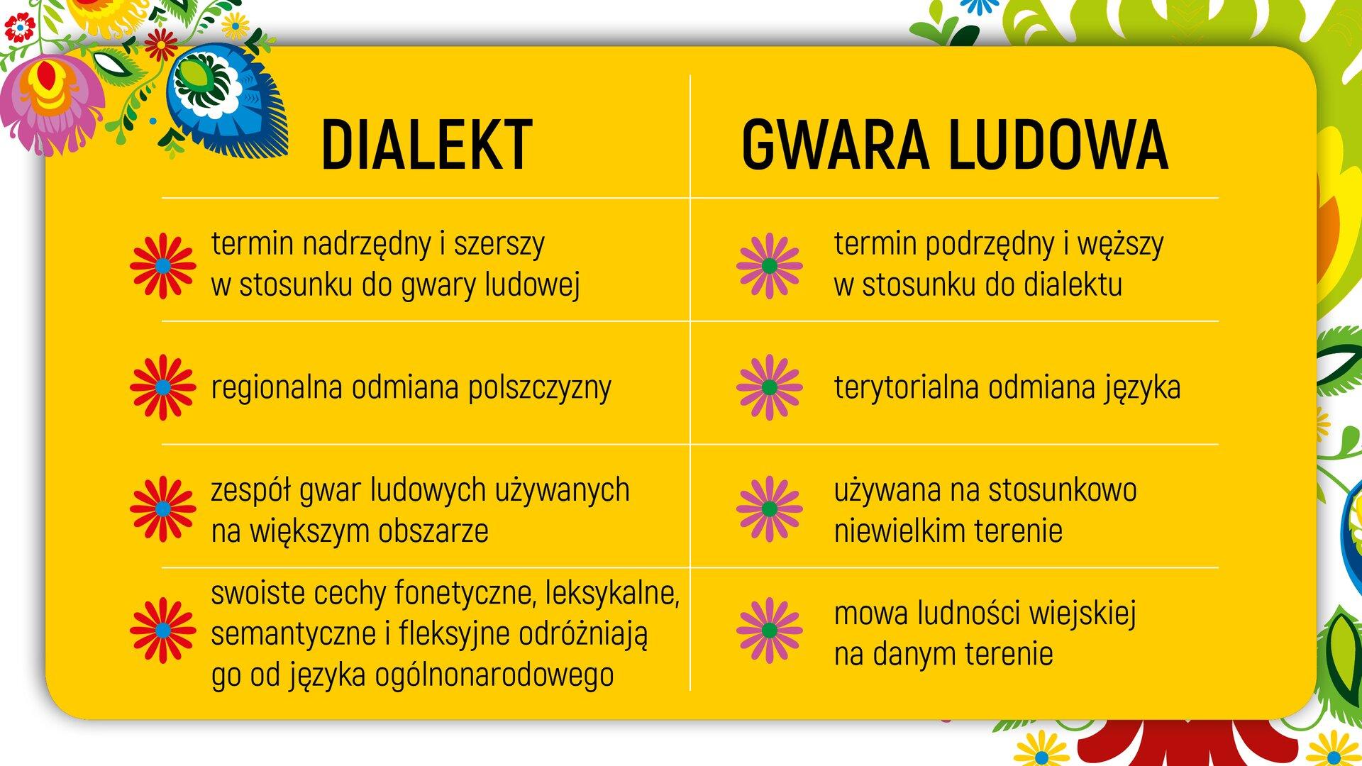 """Ilustracja przedstawia tabelę podzieloną na dwie kolumny zatytułowane (od lewej strony): """"DIALEKT"""" i""""GWARA LUDOWA"""". Wpierwszej znich wypisano wpunktach: """"termin nadrzędny iszerszy wstosunku do gwary ludowej; regionalna odmiana polszczyzny; zespół gwar ludowych używanych na większym obszarze; swoiste cechy fonetyczne, leksykalne, semantyczne ifleksyjne odróżniają go od języka ogólnonarodowego"""". Zkolei wdrugiej: """"termin podrzędny iwęższy wstosunku do dialektu; terytorialna odmiana języka; używana na stosunkowo niewielkim terenie; mowa ludności wiejskiej na danym terenie""""."""