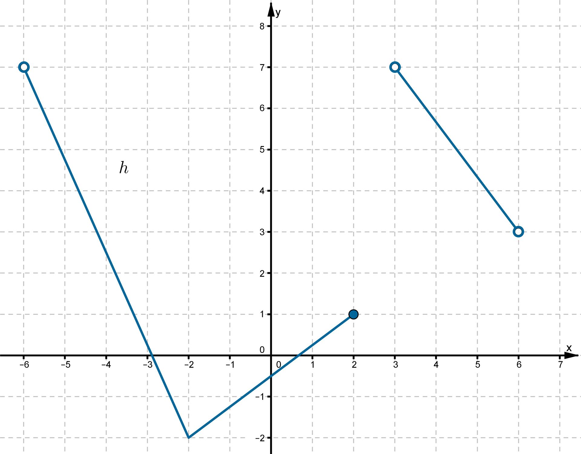 Wykres funkcji leżącej wpierwszej, drugiej, trzeciej iczwartej ćwiartce układu współrzędnych.