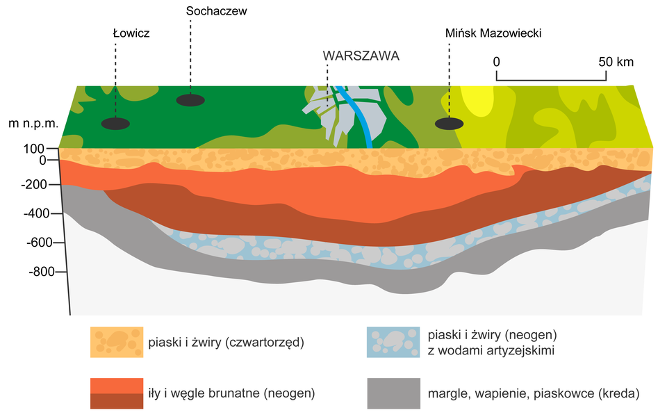 Na ilustracji warstwy ułożone jedna na drugiej, na spodzie margle, piaski iżwiry trzeciorzędowe zwodami artezyjskimi. Wyżej iły iwęgle, piaski iżwiry czwartorzędowe. Na powierzchni otwory opisane Łowicz, Sochaczew iMińsk Mazowiecki oraz położona na środku Warszawa.