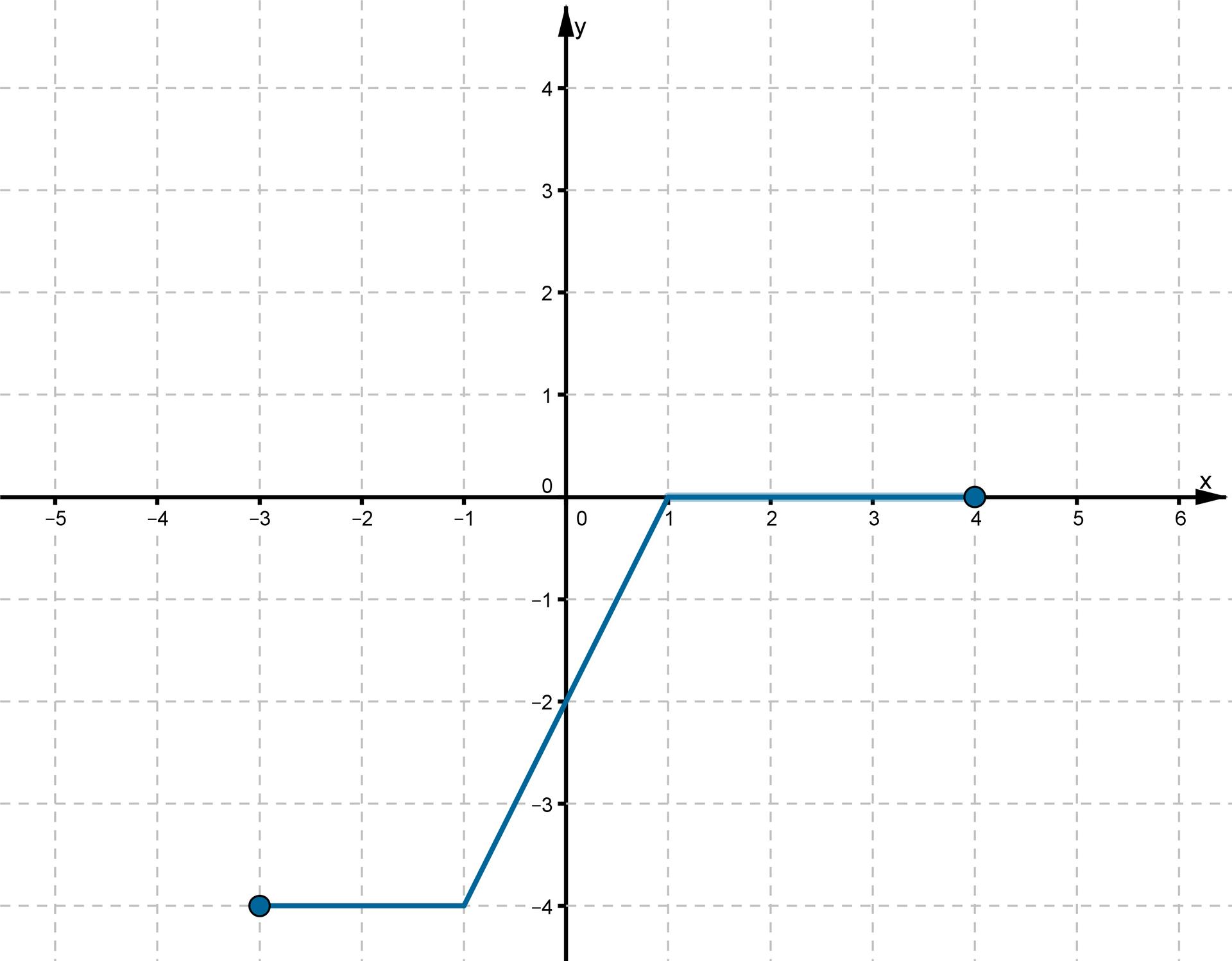 Wykres otrzymany wwyniku przesunięcia funkcji fo2 jednostki wdół wzdłuż osi OY jest rozwiązaniem zadania podpunkt b. Do wykresu należą punkty owspółrzędnych (-3. -4), (-1, -4), (0, -2), (1, 0), (4, 0).