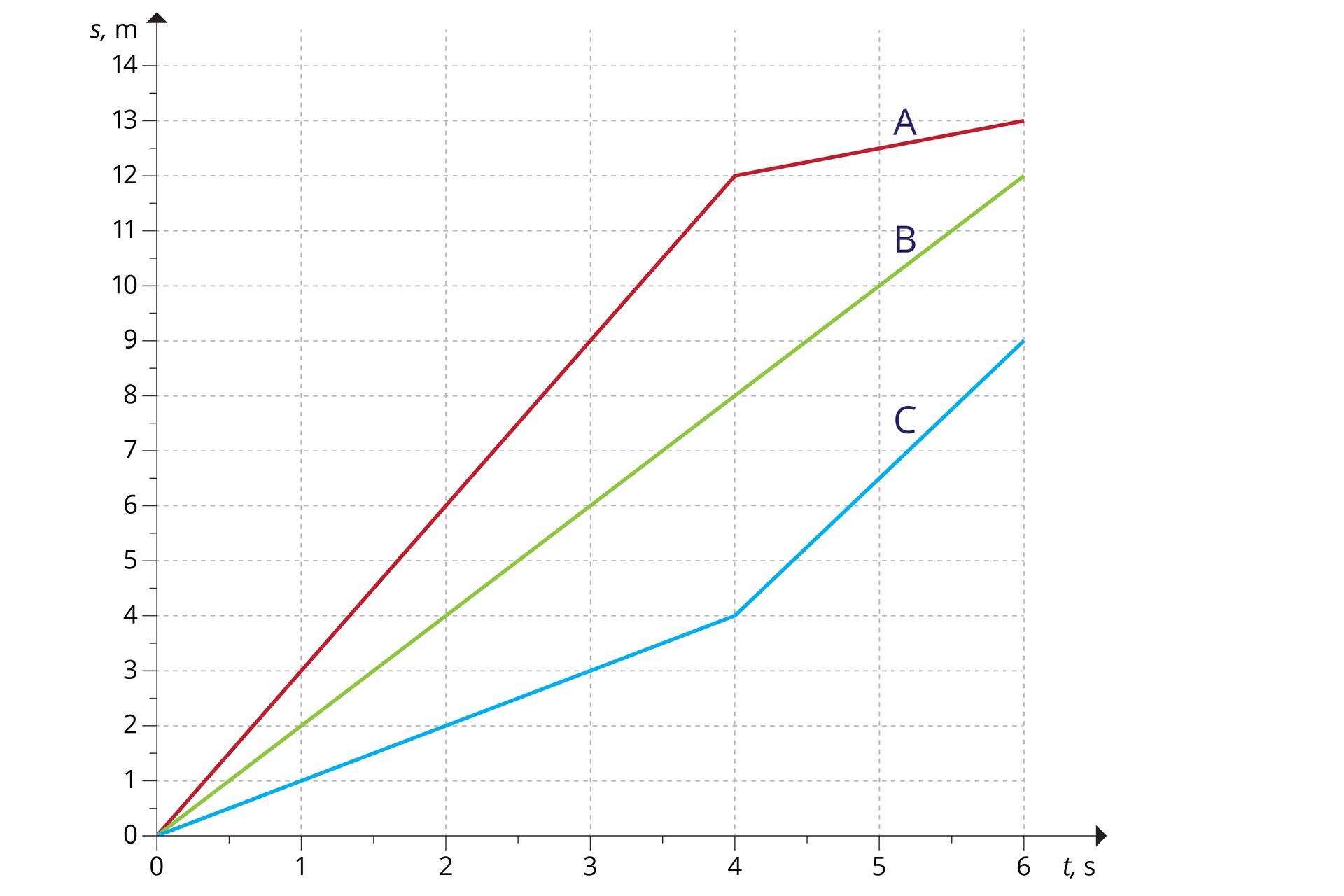 Rysowanie i analiza wykresów zależności drogi i prędkości od czasu ...