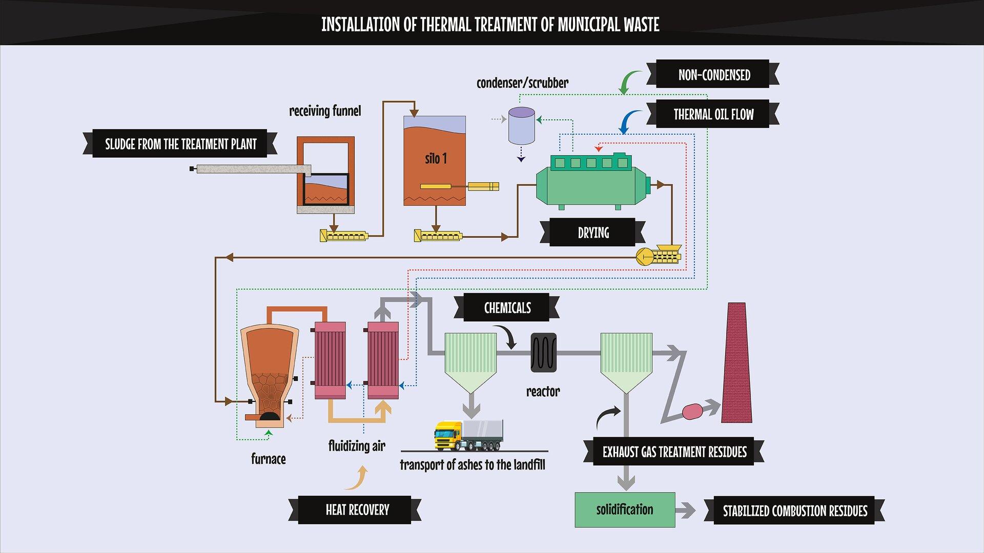 The image presents adiagram of an installation of thermal treatment of municipal waste. Grafika prezentuje schemat instalacji termicznego przekształcania odpadów komunalnych.