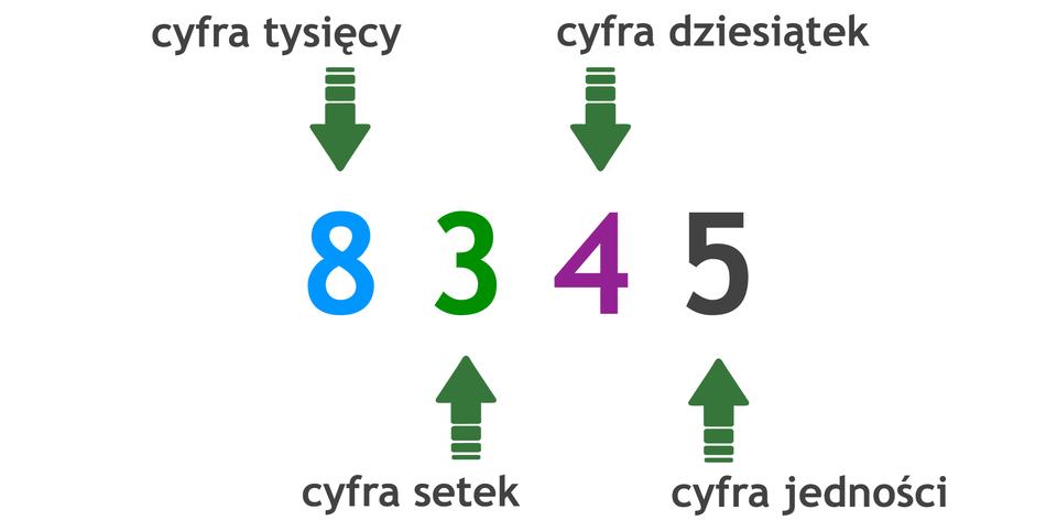 Liczba 8345. Cyfra 8 to cyfra tysięcy, 3 to cyfra setek, 4 to cyfra dziesiątek, a5 to cyfra jedności.