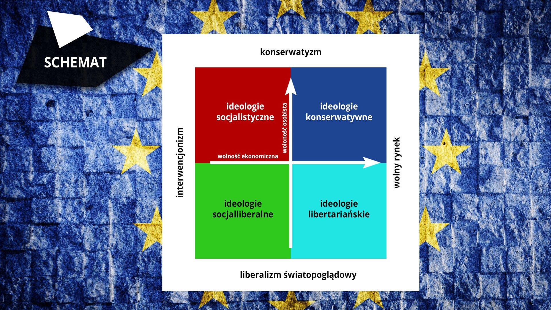 """Na ekranie wramce wyświetla się tło – flaga Unii Europejskiej, czyli krąg żółtych gwiazd na niebieskim tle. Po prawej stronie znajduje się czarny czworobok zbiałym napisem SCHEMAT. Na środku znajduje się ilustracja wbiałej szerokiej ramce. Wkwadracie na górnej belce na białym tle widnieje napis """"konserwatyzm"""", po prawej stronie """"wolny rynek"""", na dolnej belce """"liberalizm światopoglądowy"""", na lewej belce """"interwencjonizm"""". Przez środek kwadratu biegną dwie strzałki – jedna wgórę znapisem """"wolność osobista"""", druga wprawą stronę znapisem """"wolność ekonomiczna"""". Strzałki rozdzielają duży kwadrat na cztery mniejsze kwadraty. Pierwszy mały kwadrat na czerwonym tle ma umieszczony po środku napis """"ideologie socjalistyczne"""", drugi górny kwadrat na niebieskim tle ma biały napis """"ideologie konserwatywne"""". Na dolnym lewym małym kwadracie na zielonym tle znajduje się napis """"ideologie socjalliberalne"""". Dolny prawy kwadrat na jasnoniebieskim tle ma umieszczony napis """"ideologie libertariańskie""""."""