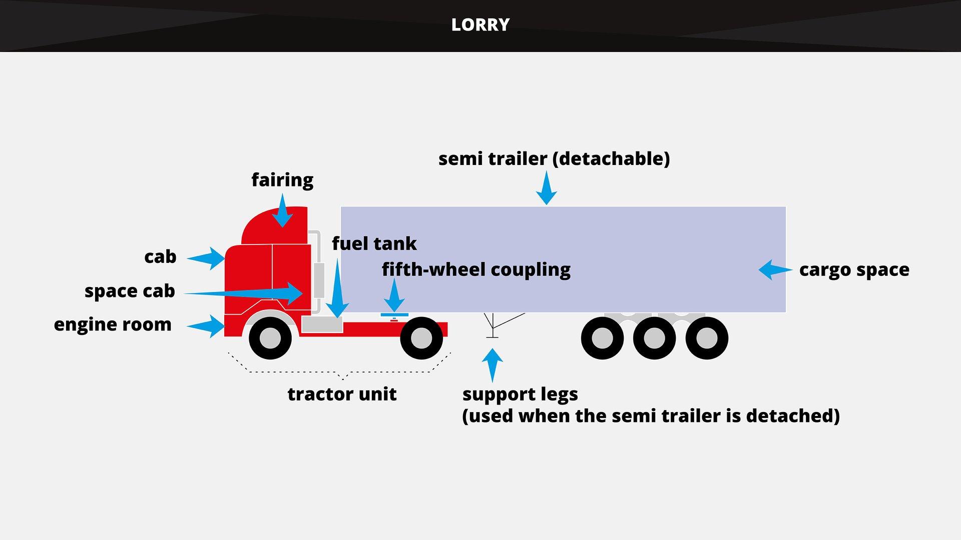 The graphics shows in aschematic way the main parts of alorry, consisting of atractor unit and asemi trailer. Grafika wsposób schematyczny przedstawia główne elementy pojazdu.