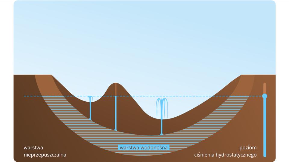 Aplikacja przedstawia zasadę działania studni artezyjskiej. Tu również wykorzystywana jest zasada naczyń połączonych. Tło jasnoniebieski. Za pomocą kursora muszy, po prawej stronie można zmieniać poziom wody, która znajduje się wgruncie. Gdy podwyższamy poziom wody, nad gruntem pojawiają się chmury, zktórych pada deszcz. Gdy poziom wody przekroczy poziom gruntu, wmiejscu, gdzie wykopano studnię, ze studni zaczyna tryskać woda.