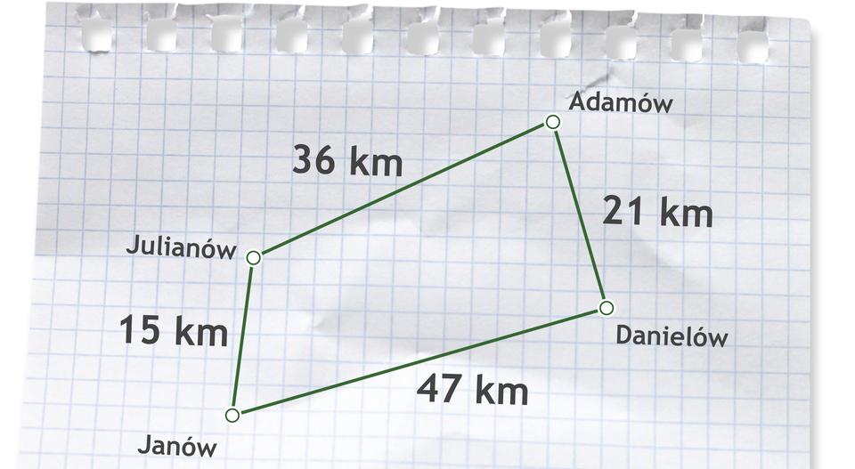Plan zzaznaczonymi odległościami między miejscowościami. Odległość Julianów- Adamów to 36 kilometrów. Odległość Adamów - Danielów to 21 kilometrów. Odległość Danielów - Janów to 47 kilometrów. Odległość Janów - Julianów to 15 kilometrów.