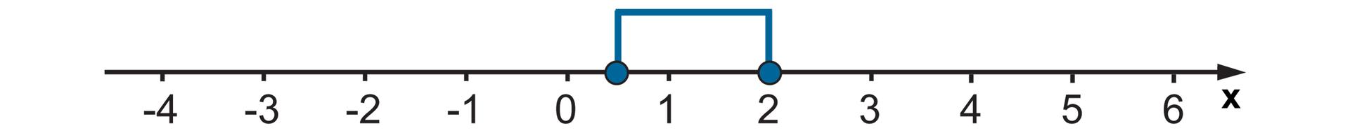 Rysunek osi liczbowej zzaznaczonymi punktami od -4 do 6. Zamalowane kółko wpunktach jedna druga i2. Zaznaczone wszystkie liczby między nimi.