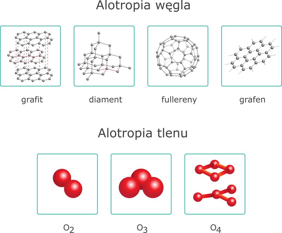 Pojęcie alotropia