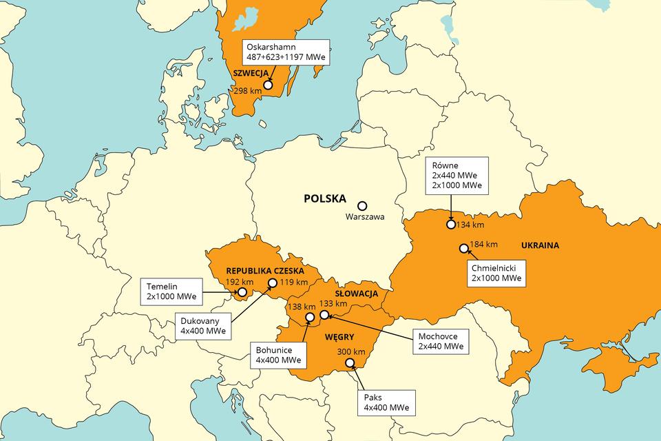 Ilustracja przedstawia mapę Europy zzaznaczonymi miejscami, wktórych znajdują się elektrownie atomowe. Kraje zelektrowniami są zacieniowane kolorem pomarańczowym. Pozostałe kraje Europy są jasnożółte. Każde miejsce podaje odległość wkilometrach od granic Polski oraz moc elektrowni. Wzdłuż granicy południowej: Republika Czeska, Temelin 192 km, 1000 MWe, Dukovany, 119 km, 1600 MWe; Słowacja, Bohunice 138 km, 1600 MWe, Mochovce 133 km, 1760 MWe; Węgry, Paks 300 km, 1600 MWe; granica wschodnia: Ukraina, Chmielnicki 184 km, 2000 MWe, Równe, 134 km, 2000 MWe oraz 1760 MWe. Na północy Szwecja. Oskarshamn, 298 km, 487+623+1197 MWe.