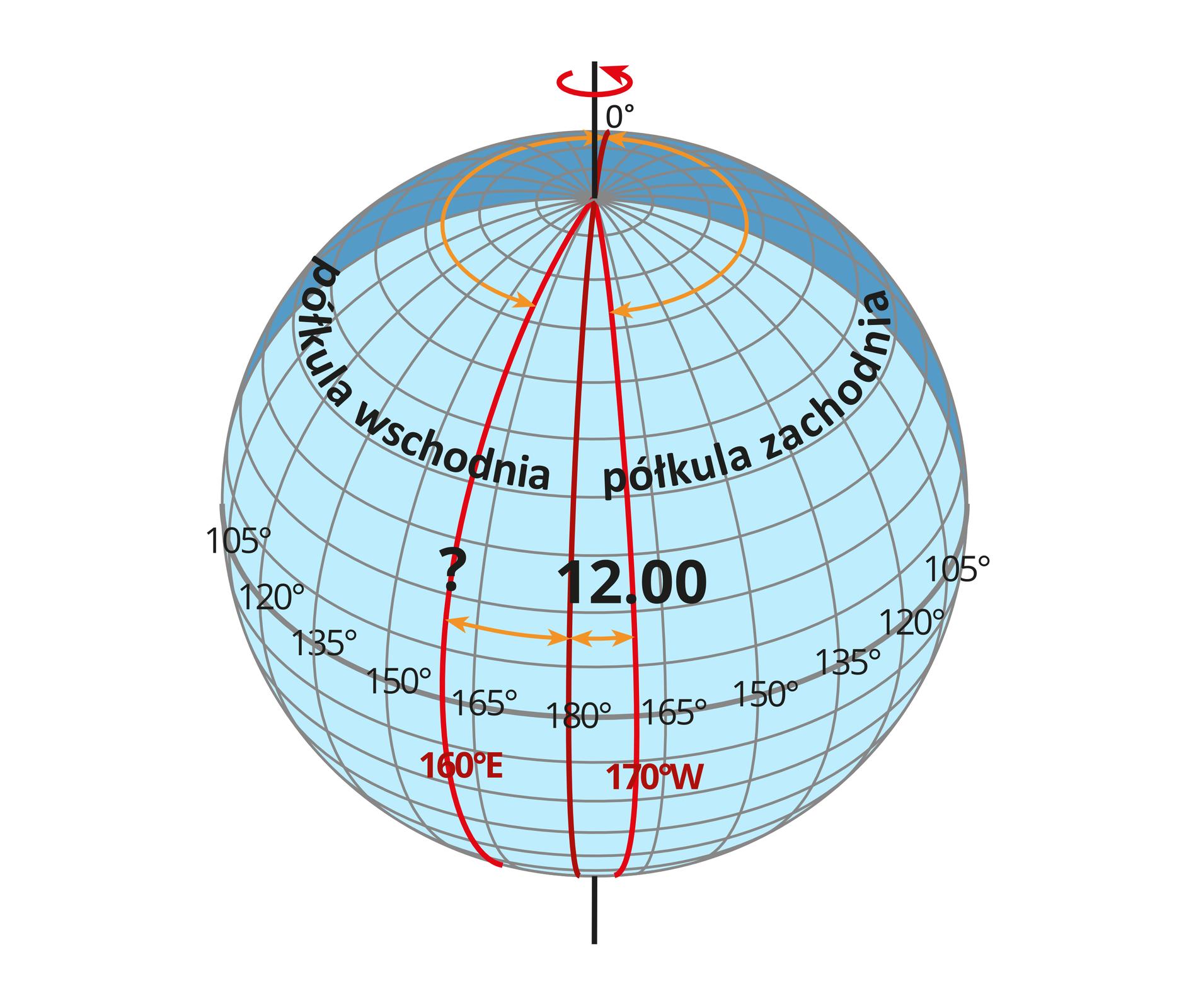 Ilustracja przedstawia glob ziemski. Całą powierzchnię globu pokrywają linie południków irównoleżników. Czarna pionowa linia wyznacza oś Ziemi. Jeden zpołudników wyróżnionych czerwonym kolorem przecina równik wpunkcie sto osiemdziesiąt stopni. Powyżej napisy. Lewa półkula to półkula wschodnia. Prawa półkula to półkula zachodnia. Linia równika dzieli glob na część południową ipółnocną. Pionowe linie południków oddalone są od siebie co piętnaście stopni. Są jeszcze dwa południki oznaczone czerwoną linią. Na prawej półkuli jeden znich przechodzi przez równik wpunkcie sto siedemdziesiąt stopni. Na lewej półkuli, czerwona linia drugiego południka przecina równik wpunkcie sto sześćdziesiąt stopni. Dwie poziome strzałki wskazują grotami odległość pomiędzy lewym południkiem ipołudnikiem sto osiemdziesiąt stopni oraz prawym południkiem ipołudnikiem sto osiemdziesiąt stopni. Powyżej równika opisana godzina dwunasta umieszczona na południku przechodzącym przez sto siedemdziesiąt stopni.