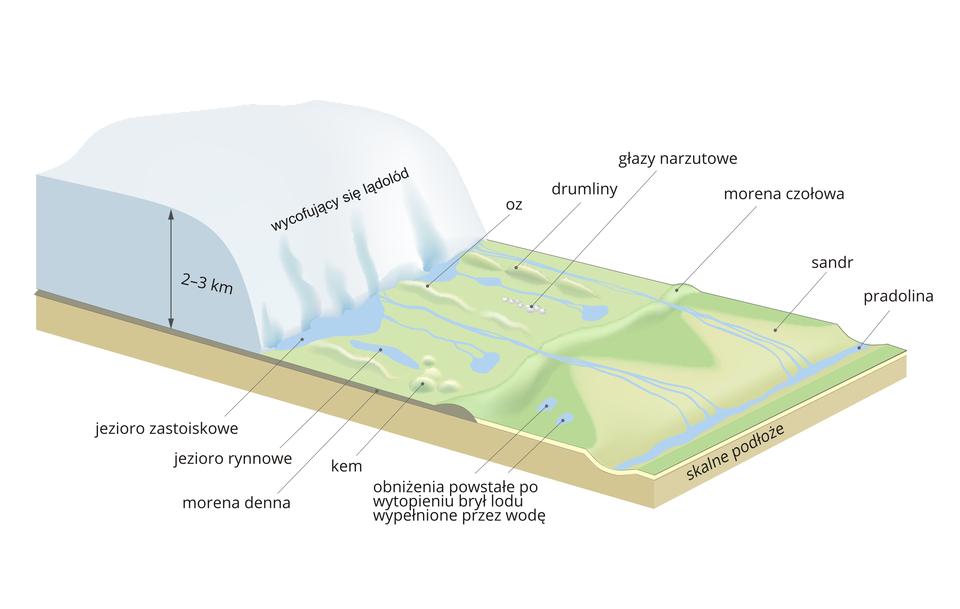 Na ilustracji lądolód oraz podstawowe formy terenu będące pozostałością po jego działalności. Wtle warstwa lodu ogrubości dwóch do trzech kilometrów. Na pierwszym planie na powierzchni, zktórej wycofał się lądolód – oz, drumliny, głazy narzutowe, morena czołowa, sandr, pradolina, jezioro zastoiskowe, jezioro rynnowe, morena denna.