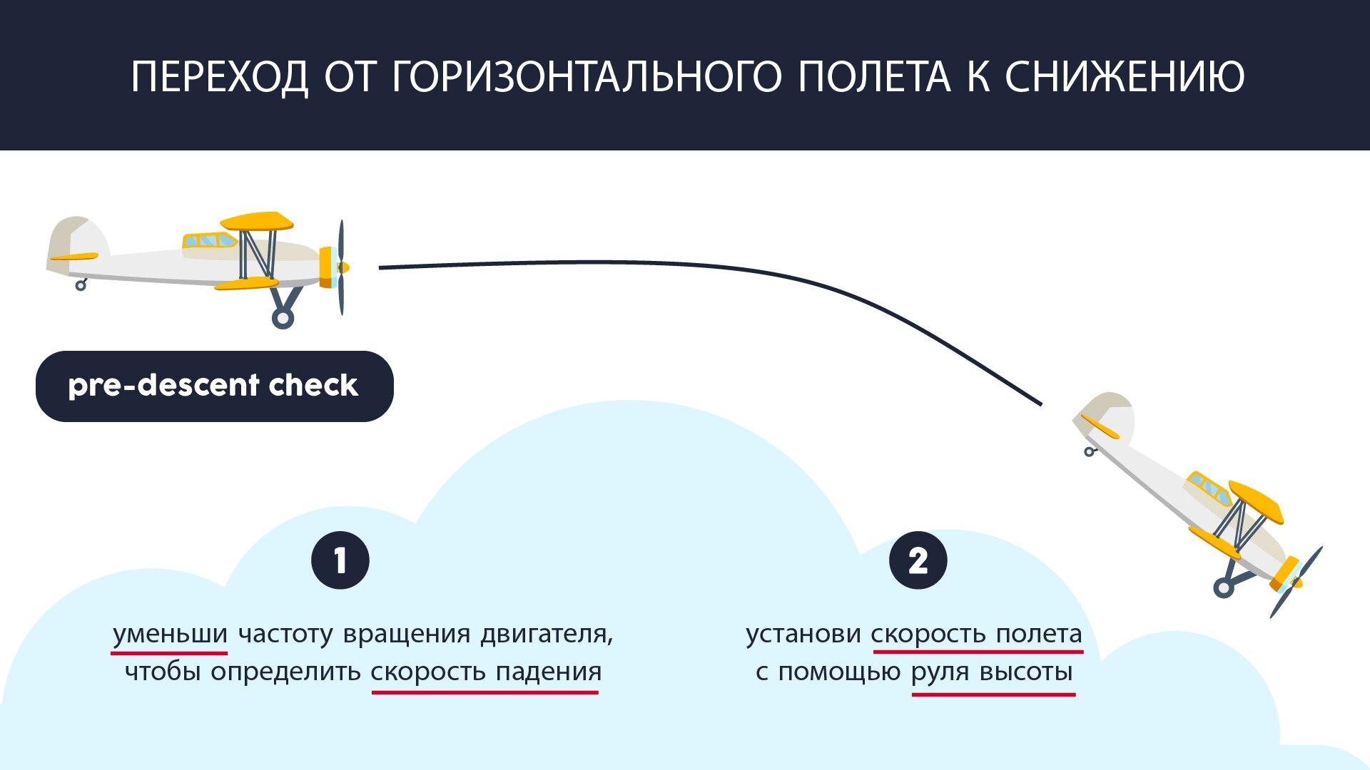 На изображении представлен переход от горизонтального полета к снижению. Grafika przedstawia przejście zlotu poziomego na zniżanie.