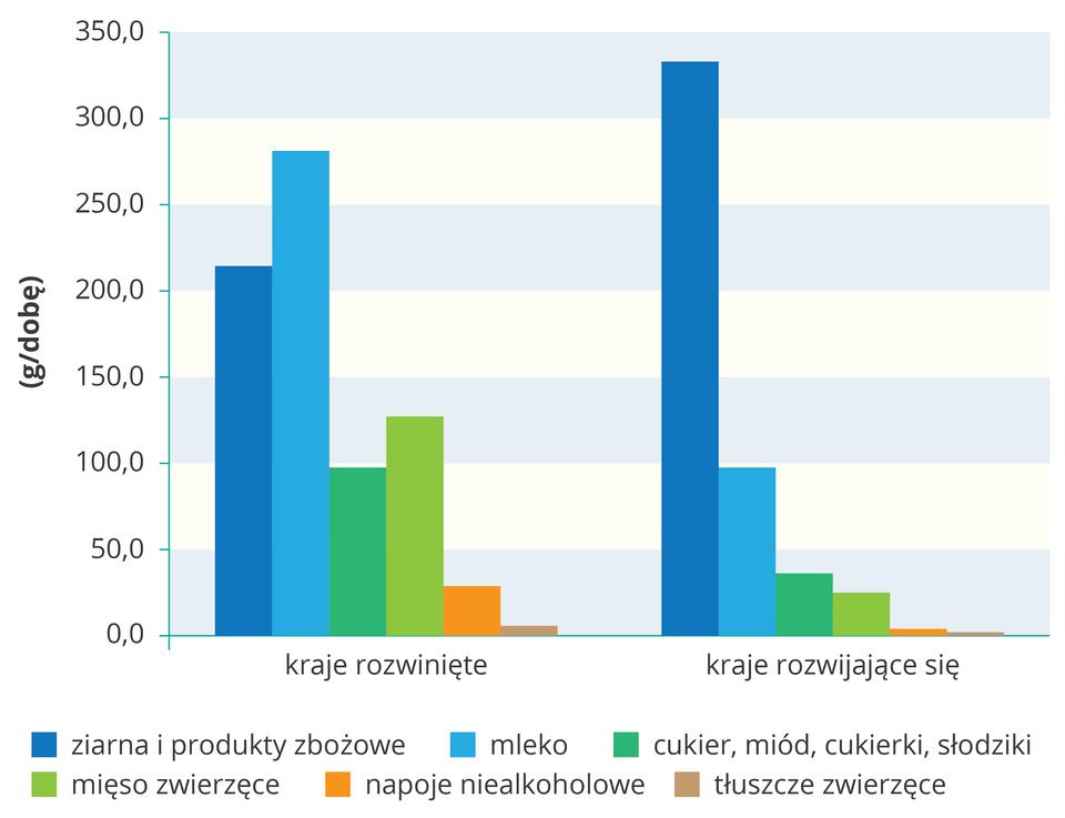 Na ilustracji wykres słupkowy. Zlewej strony na osi pionowej opisano wartości od zera do trzystu pięćdziesięciu, wnawiasie podano gramy na dobę. Na osi poziomej opisano kraje rozwinięte irozwijające się. Kolorowymi słupkami przedstawiono spożycie poszczególnych składników wkrajach wysoko rozwiniętych irozwijających się. Kolorami zaznaczono: niebieskim – produkty zbożowe, błękitnym – mleko, zielonym – cukier, słodycze isłodziki, jasnozielonym – mięso, pomarańczowym – napoje niealkoholowe, brązowym – tłuszcze zwierzęce. Słupki mają bardzo zróżnicowaną wysokość wobu opisanych grupach państw.