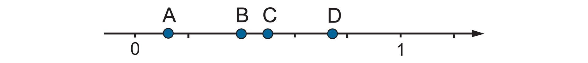 Rysunek osi liczbowej zzaznaczonymi punktami 0 i1. Odcinek jednostkowy podzielony na 5 równych części. Między punktami 0 i1 zaznaczone punkty A, B, C, D.