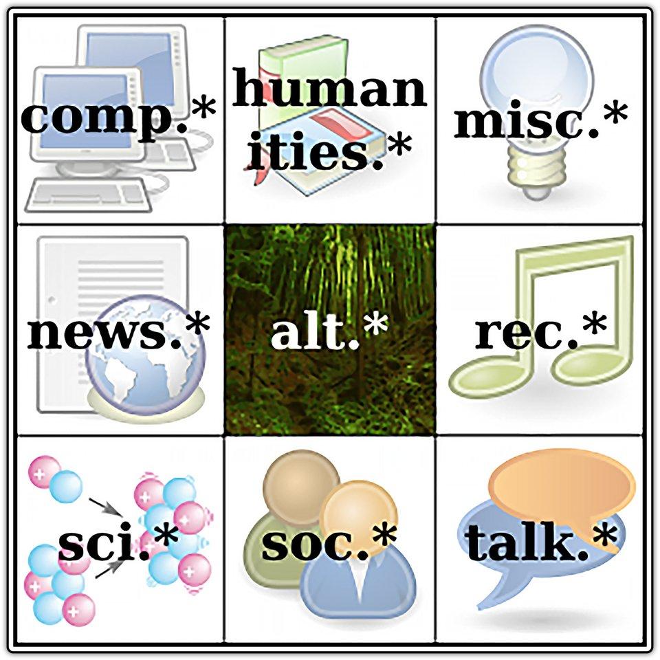 Ilustracja przedstawiająca symbole podstawowych grup systemu Usenet