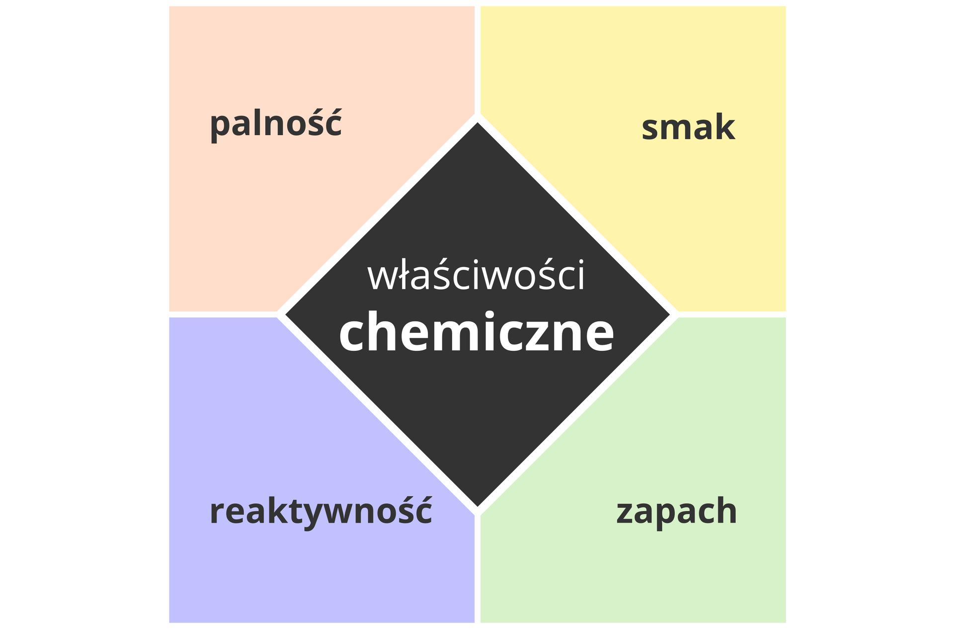 """Schemat przedstawia listę właściwości chemicznych substancji. Jego środkową część stanowi czarne pole wkształcie rombu znapisem """"właściwości chemiczne"""". Wokół niego rozmieszczone są przylegające do siebie różnobarwne pola układające się wkwadrat opisane kolejno, licząc od góry wkierunku ruchu wskazówek zegara, jako: smak, zapach, reaktywność ipalność."""